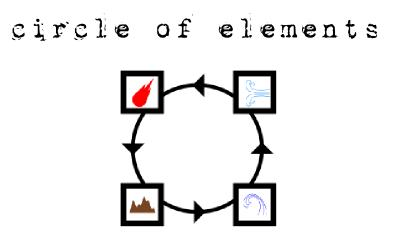 circle of elements